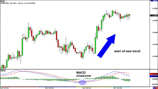 EUR / USD 1-hour chart