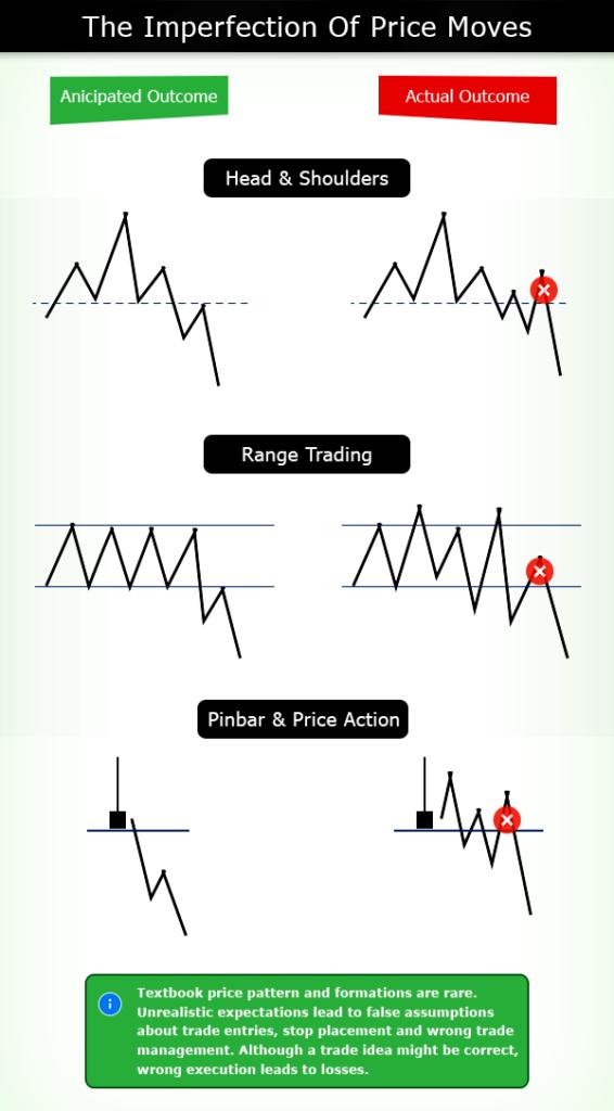 Price Action Secrets